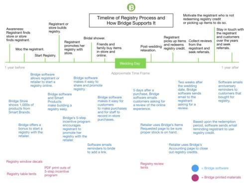 registry sales cycle