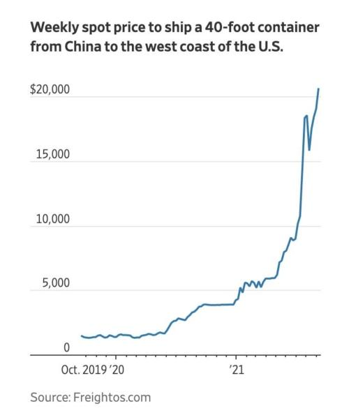 WSJ: Shipping costs rise 20x